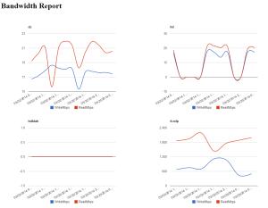 New-NetworkSpeedHTML2