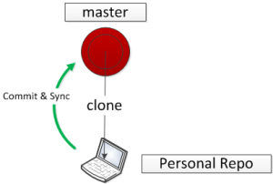 Master-Clone