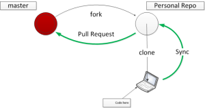 Master-Fork-Clone