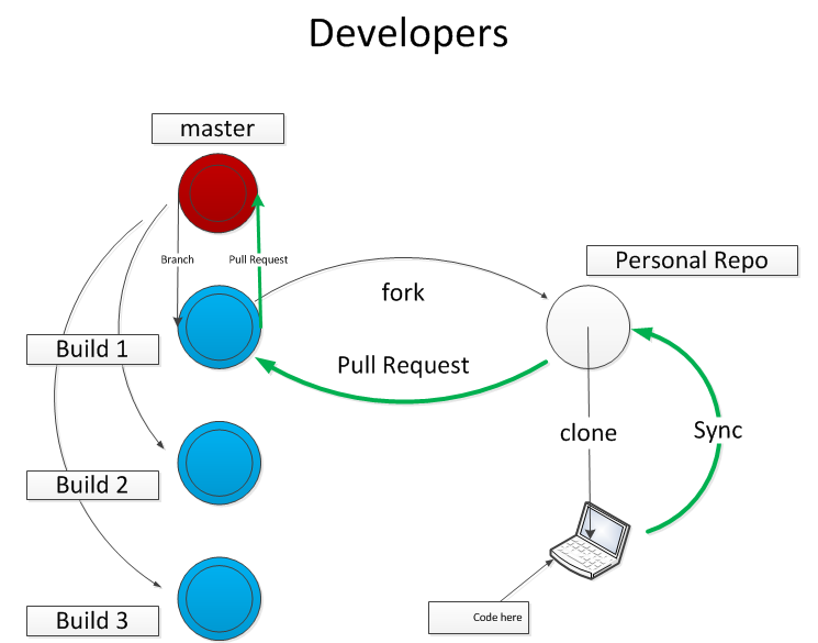 A Practical Guide to GitHub for the PowerShell Scripter